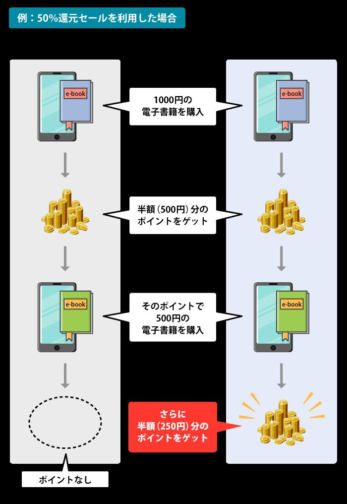 ポイントの仕組み解説図