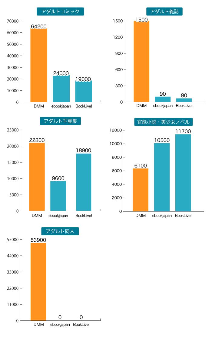 アダルトにおけるDMMと他社の比較