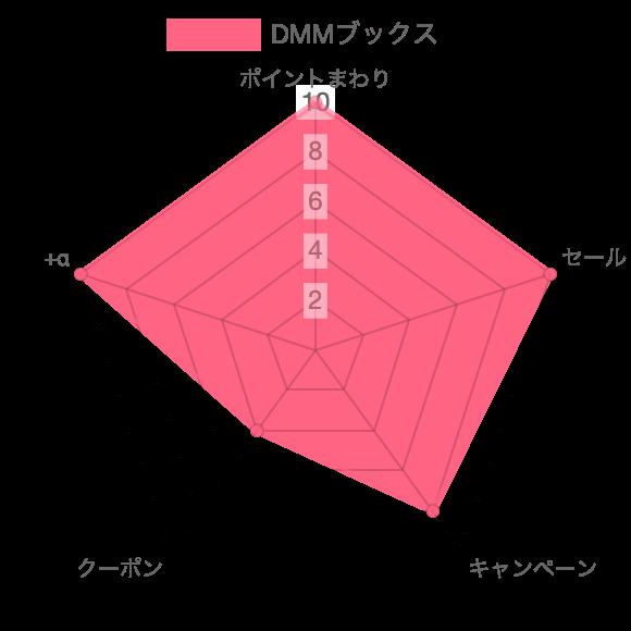 dmmブックスチャート
