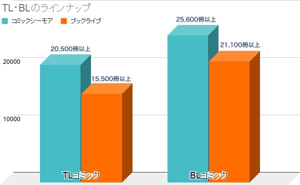 TL・BLラインナップの比較